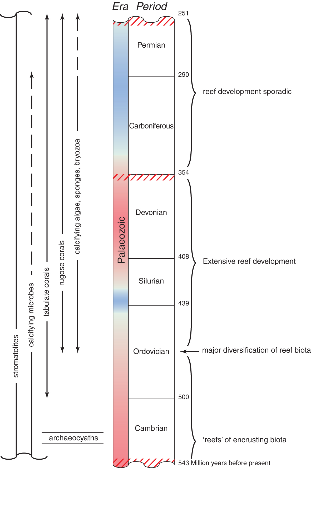 Palaeozoic geological time chart